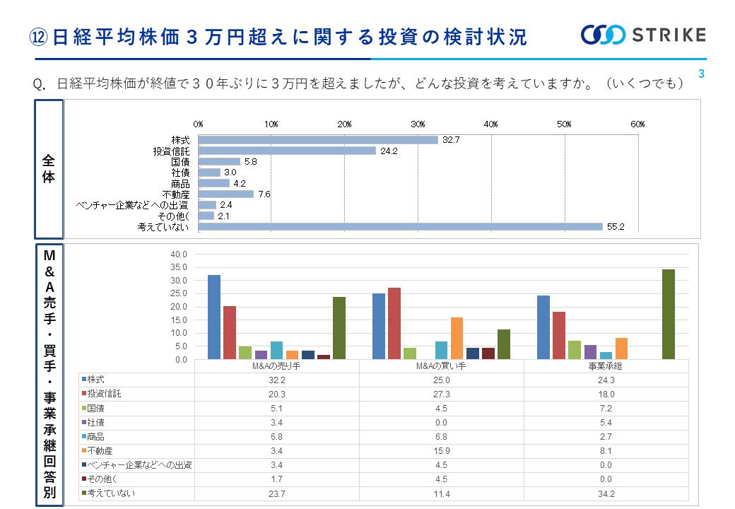 日経平均株価3万円超えに関する投資の検討状況